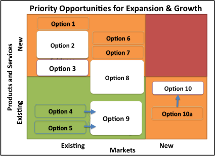 planning for business growth and expansion 8 small business expansion tips there are many ways small businesses can grow and expand below are eight effective small business expansion tips you can use to successfully grow your business - divided into four segments.