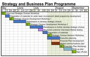 Cintas Strategy Programme