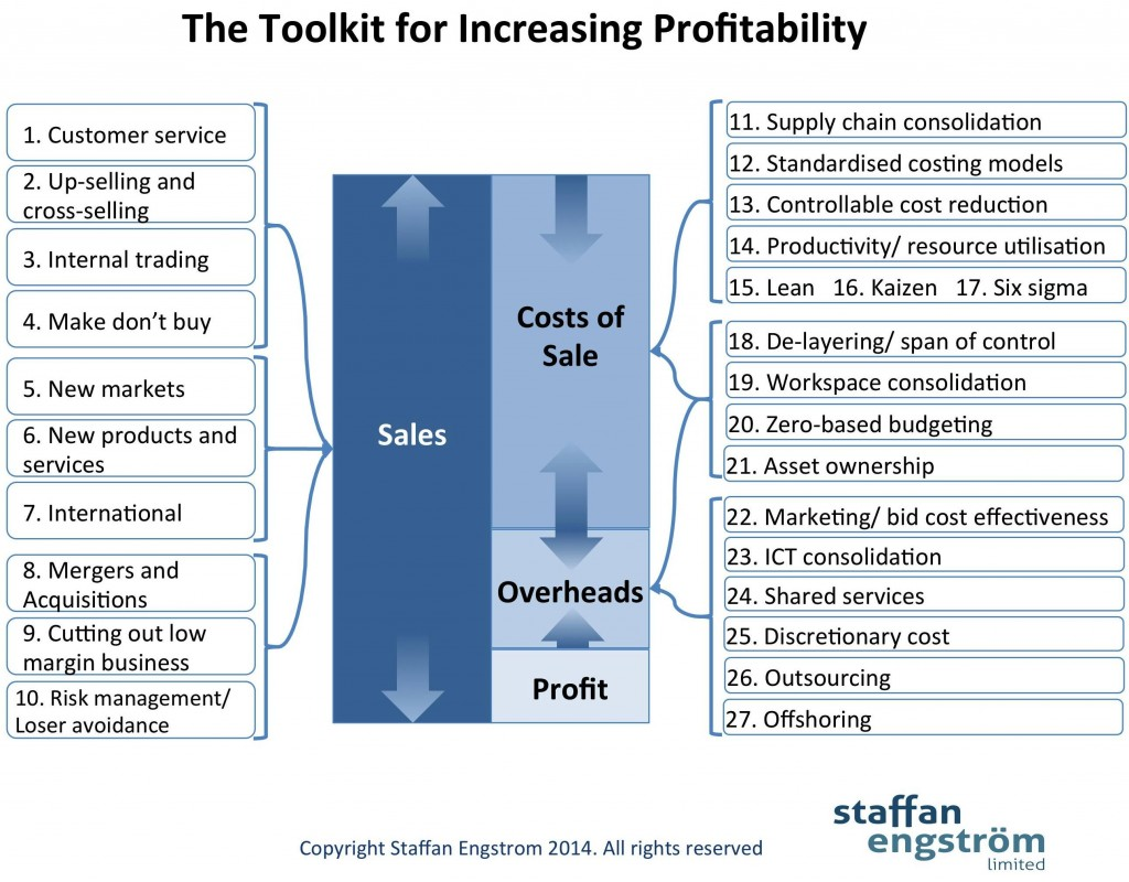 Improving Profitability 1